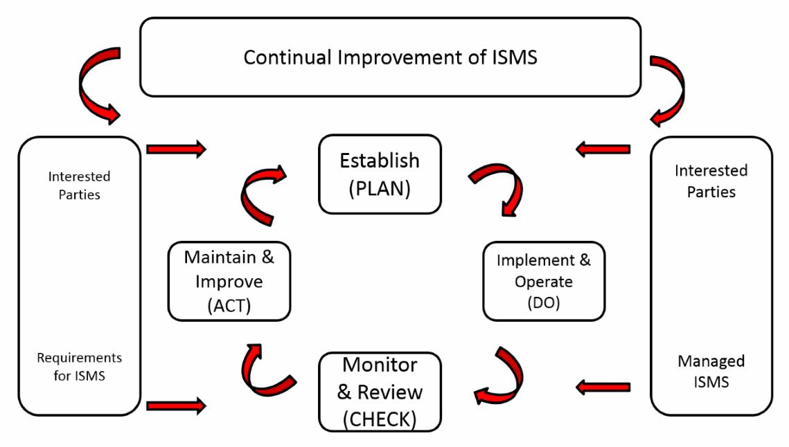 Plan Do Check Act Diagram Iso27001