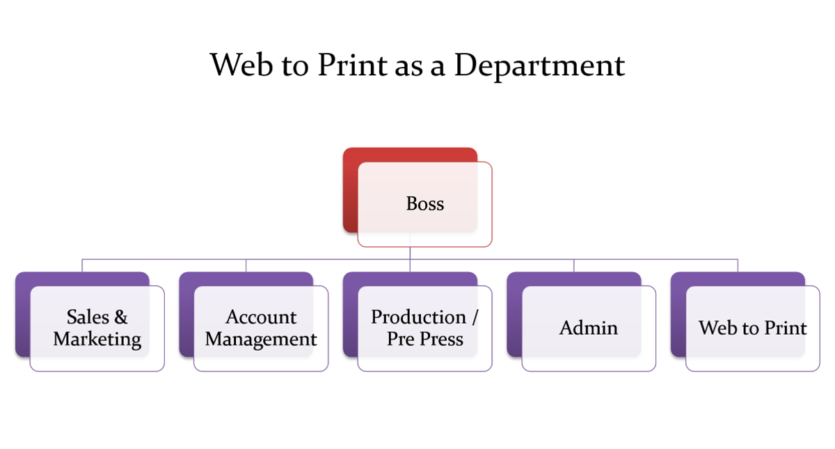 Org Chart for Web to Print as a Department